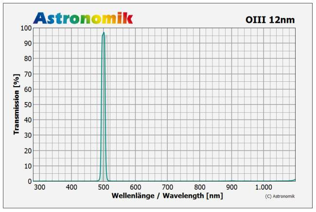 Bild von Astronomik  OIII-CCD-Filter, 12 nm, d=50mm