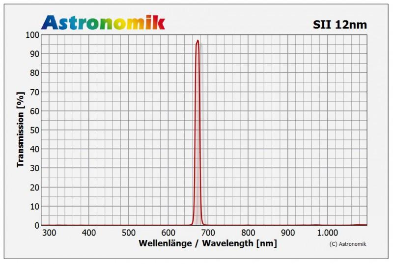 Bild von Astronomik  SII-CCD-Filter, 12 nm, Anschluss d=27mm unmontiert