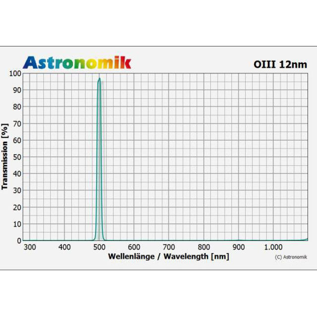 """Picture of Astronomik 2"""" O-III Filter 12nm"""