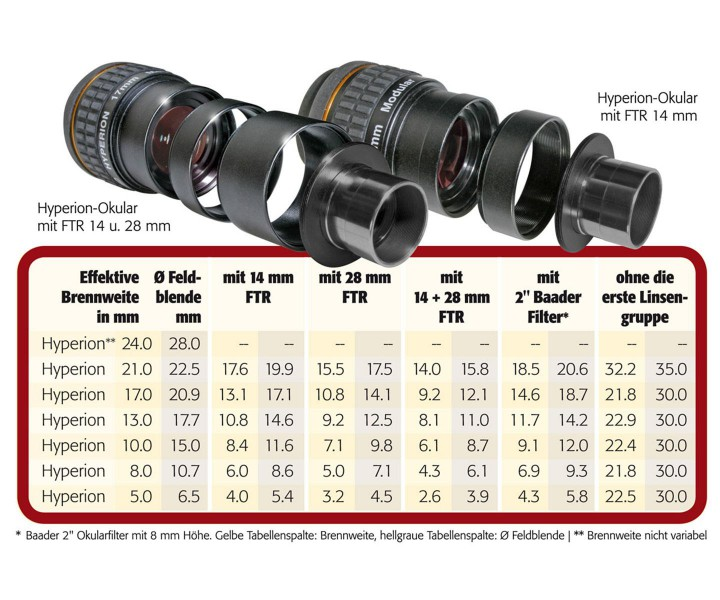 """Picture of Baader 17mm Hyperion Modular Eyepiece 1.25"""" and 2"""" - 68° Field"""